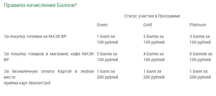 Регистрация карты BP CLUB
