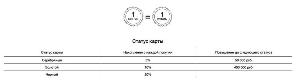 Накопление баллов в зависимости от статуса карты